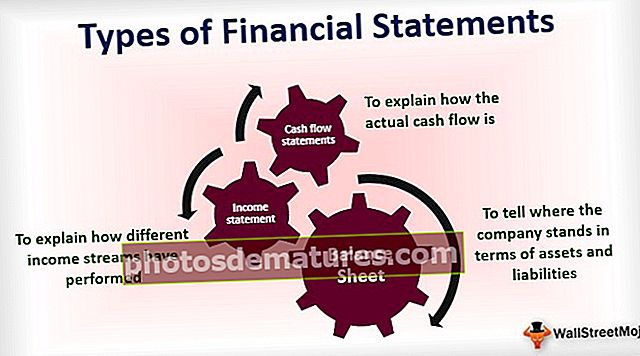 Tipus d'estats financers