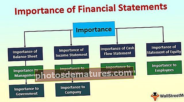 Importància dels estats financers