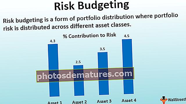 Буџетирање ризика