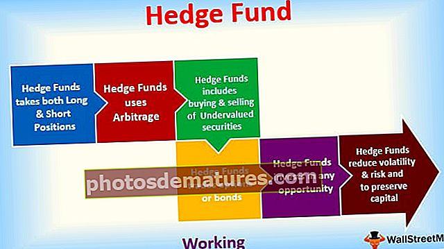 Шта је Хедге Фунд?
