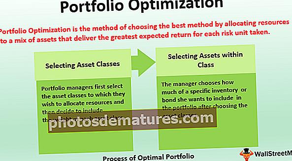 Оптимизација портфеља