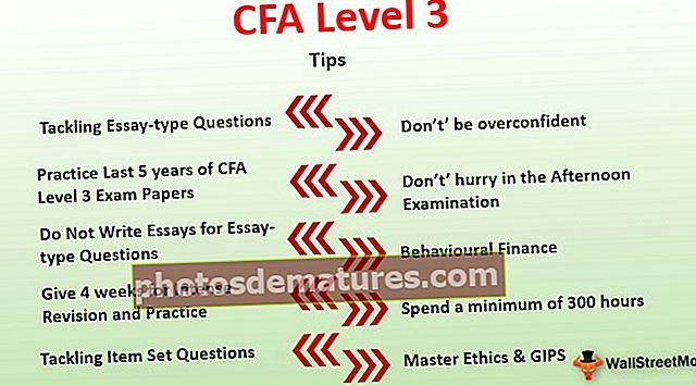 Pesos de l'examen de nivell 3 de CFA, pla d'estudis, consells, tarifes d'aprovats, tarifes