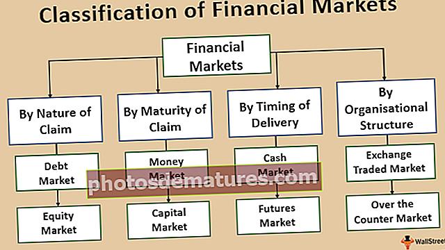 Classificació dels mercats financers