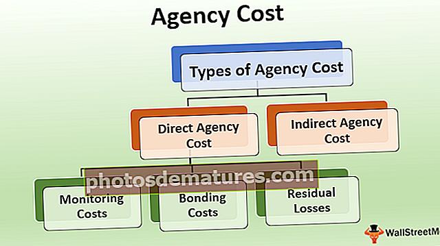 Cost de l'agència