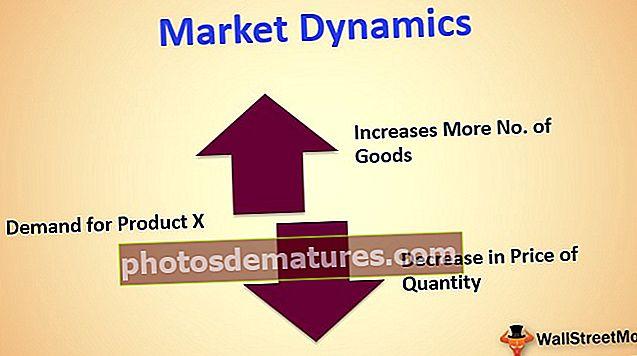 Dinàmica del mercat