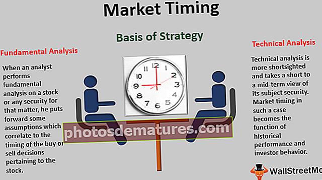 Temporització del mercat