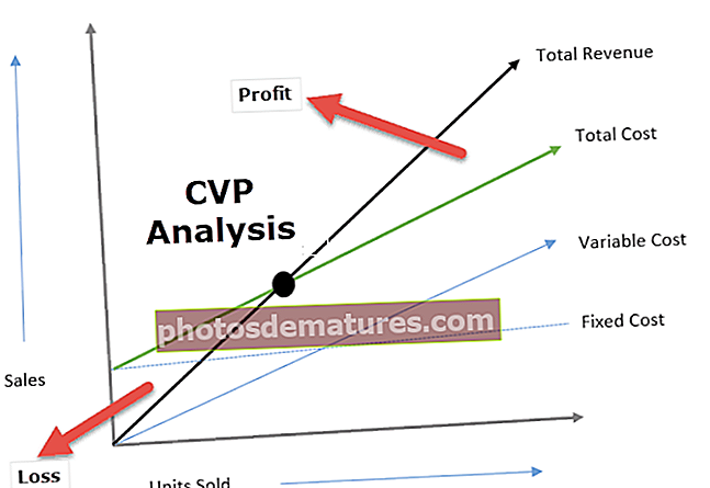 Anàlisi de beneficis del volum de costos
