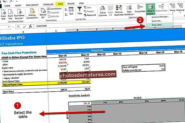Anàlisi de sensibilitat a Excel Taula de dades d'una i dues variables