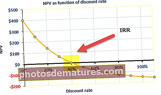 Taxa interna de retorn (TIR)