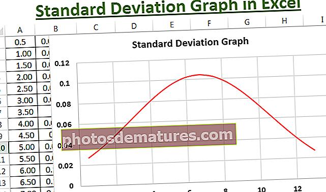 Графикон стандардног одступања у програму Екцел