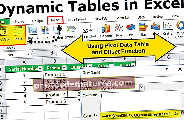 Динамичке табеле у програму Екцел
