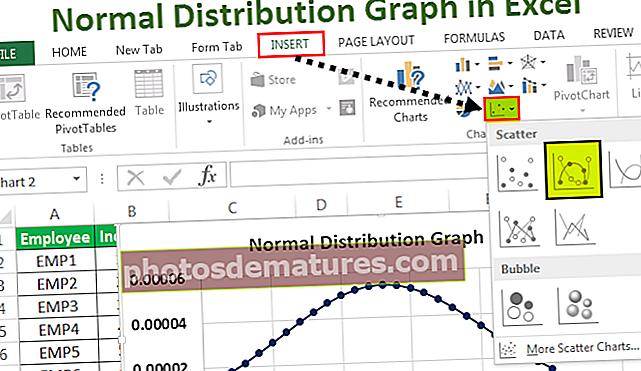 Графикон нормалне дистрибуције у програму Екцел