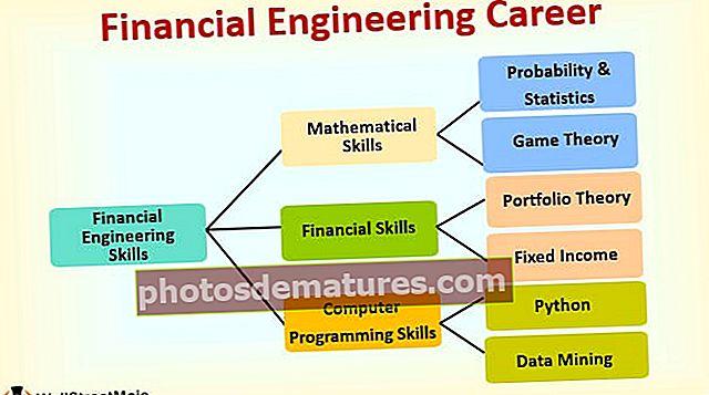 Водич кроз каријеру у финансијском инжењерингу: Програм, послови, плата