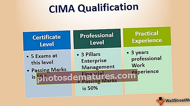 Qualificació CIMA | Una guia completa per a principiants