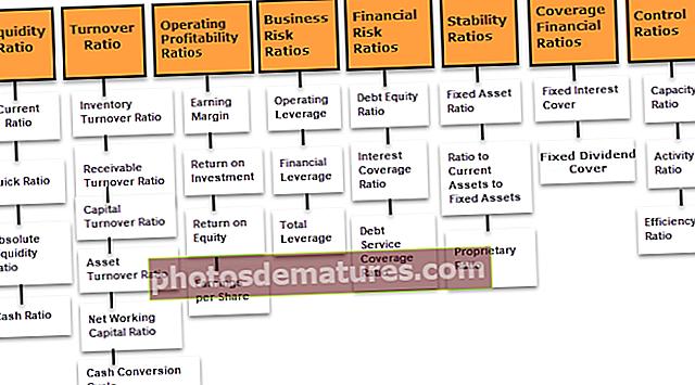 Финансијски показатељи