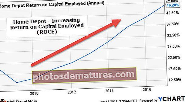 Поврат на уложени капитал (РОЦЕ)