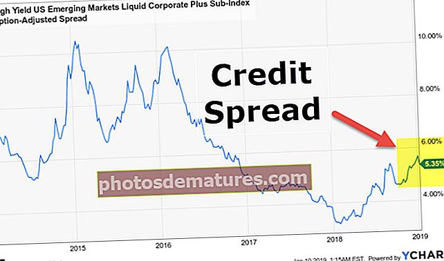 Распон кредита