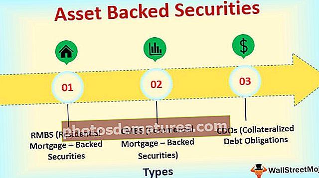 Хартије од вредности са активом (РМБС, ЦМБС, ЦДО)