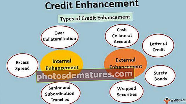 Побољшање кредита