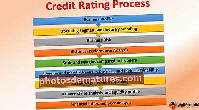 Процес кредитног рејтинга