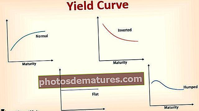Нагиб криве приноса, теорија, графикони, анализа (комплетан водич)