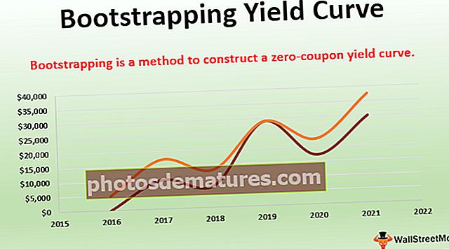 Крива приноса за покретање система