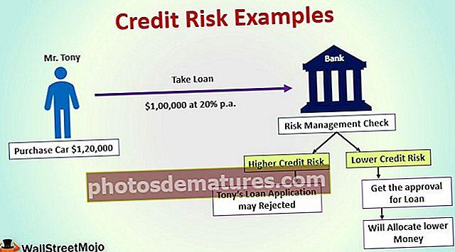Примери кредитног ризика