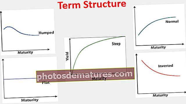 Структура појмова