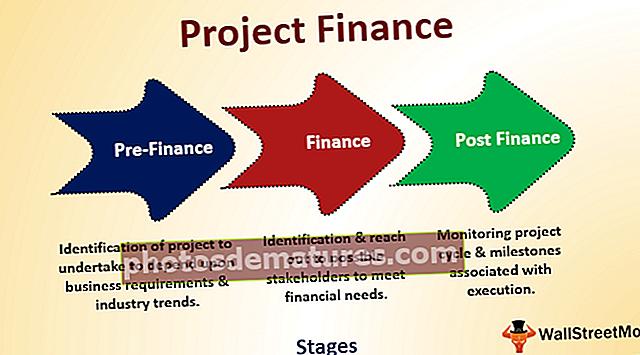 Finançament de projectes