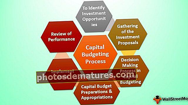 Procés de pressupost de capital