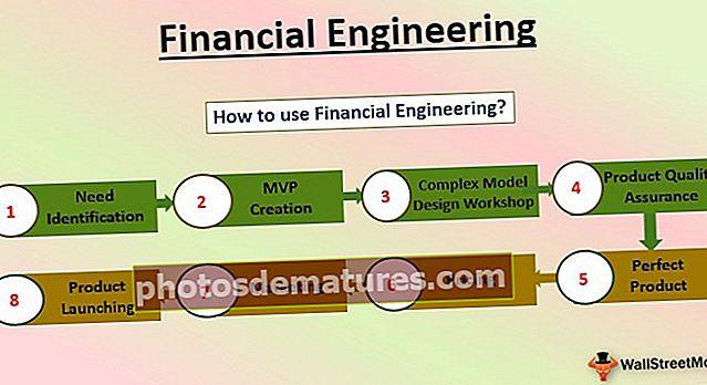 Финансијски инжењеринг