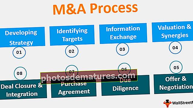 Procés de M&A