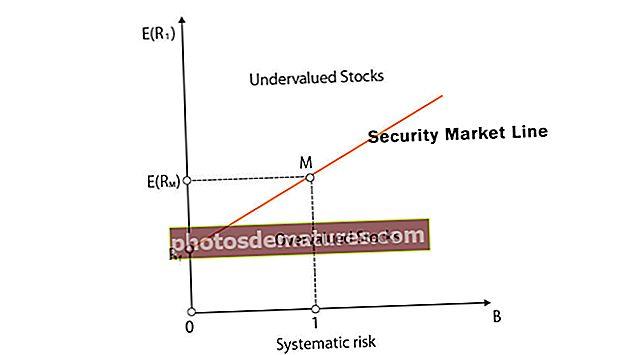 Línia de mercat de seguretat (SML)