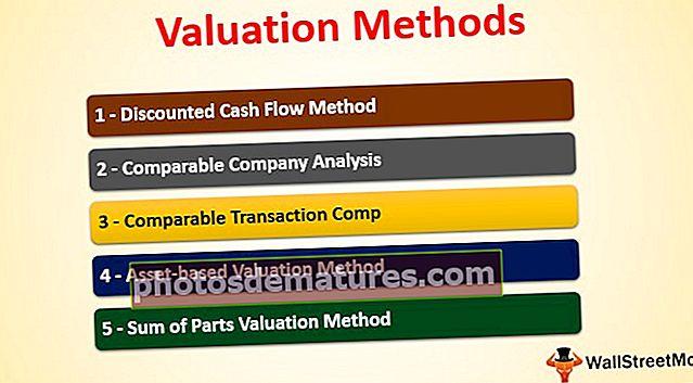 Mètodes de valoració