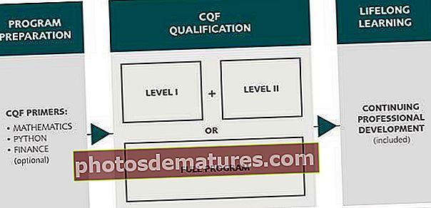 Guia de l'examen del certificat en finances quantitatives (CQF)