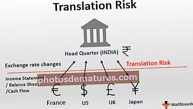Ризик превођења