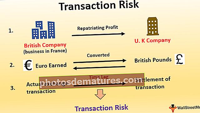 Ризик трансакције